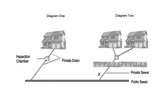 Domestic Drainage Diagram
